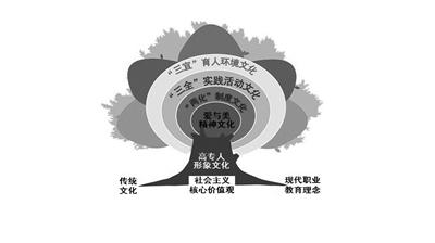 中国历史树状图
